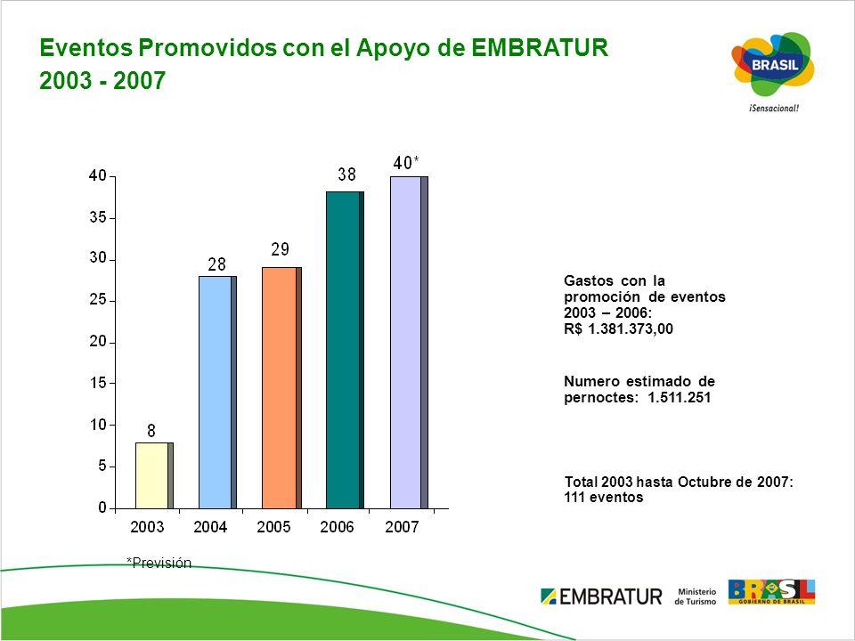 Eventos Promovidos con el Apoyo de EMBRATUR 2003 - 2007 *Previsión Gastos con la promoción de eventos 2003 – 2006: R$ 1.381.373,00 Numero estimado de