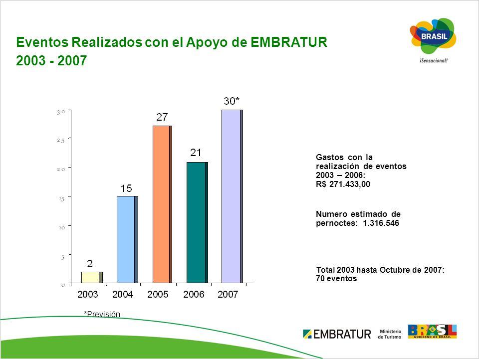 Eventos Realizados con el Apoyo de EMBRATUR 2003 - 2007 *Previsión Gastos con la realización de eventos 2003 – 2006: R$ 271.433,00 Numero estimado de