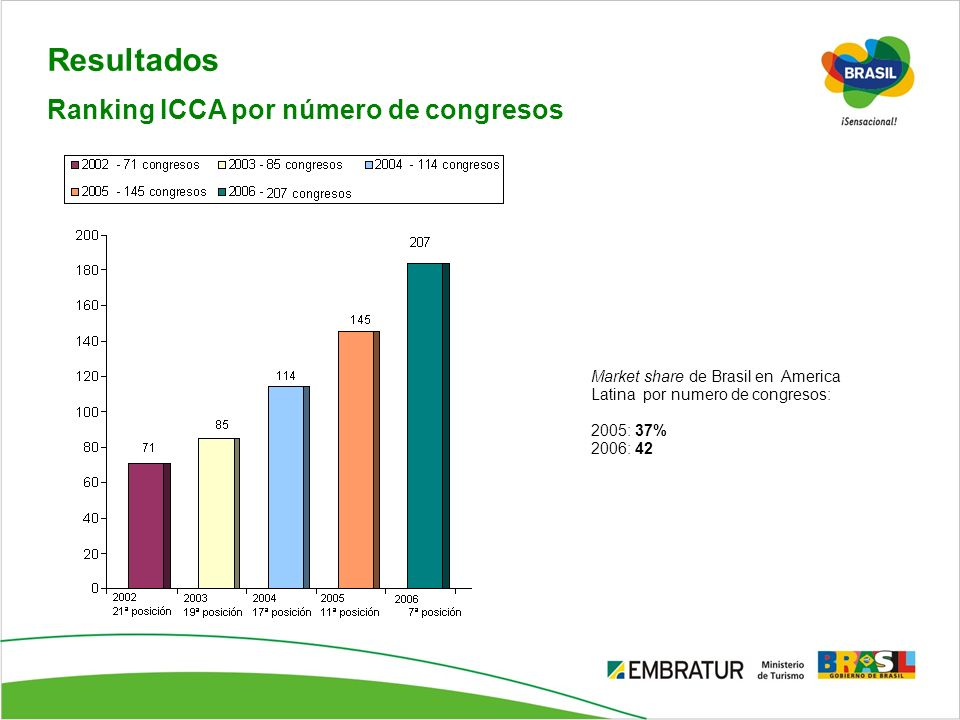 Resultados Market share de Brasil en America Latina por numero de congresos: 2005: 37% 2006: 42 Ranking ICCA por número de congresos