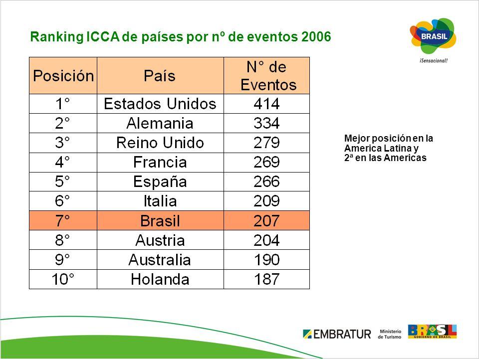 Ranking ICCA de países por nº de eventos 2006 Mejor posición en la America Latina y 2ª en las Americas