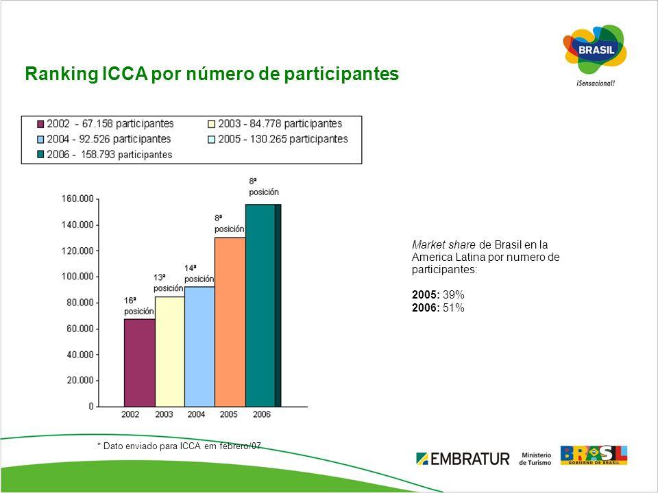 Ranking ICCA por número de participantes Market share de Brasil en la America Latina por numero de participantes: 2005: 39% 2006: 51% * Dato enviado p