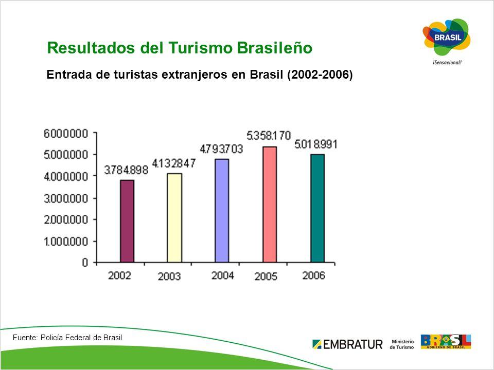 Resultados del Turismo Brasileño Fuente: Policía Federal de Brasil Entrada de turistas extranjeros en Brasil (2002-2006)