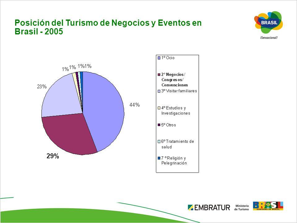 Posición del Turismo de Negocios y Eventos en Brasil - 2005