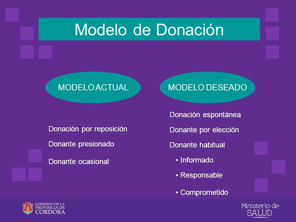 Donación por reposición Donante presionado Donante ocasional Donación espontánea Donante por elección Donante habitual Informado Responsable Compromet