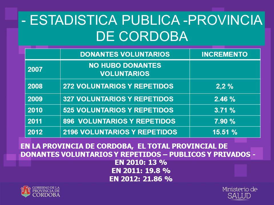 - ESTADISTICA PUBLICA -PROVINCIA DE CORDOBA DONANTES VOLUNTARIOSINCREMENTO 2007 NO HUBO DONANTES VOLUNTARIOS 2008272 VOLUNTARIOS Y REPETIDOS2,2 % 2009