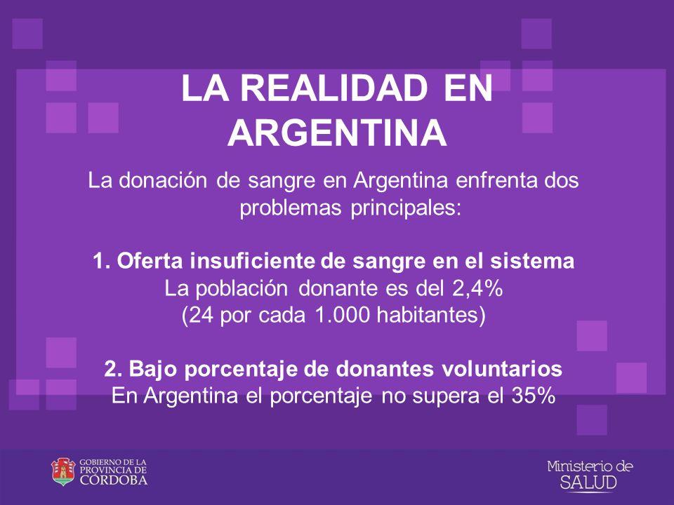 LA REALIDAD EN ARGENTINA La donación de sangre en Argentina enfrenta dos problemas principales: 1. Oferta insuficiente de sangre en el sistema La pobl