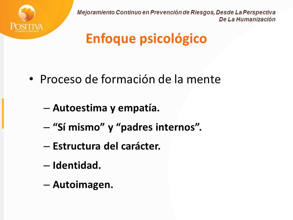 Enfoque psicológico Proceso de formación de la mente – Autoestima y empatía.