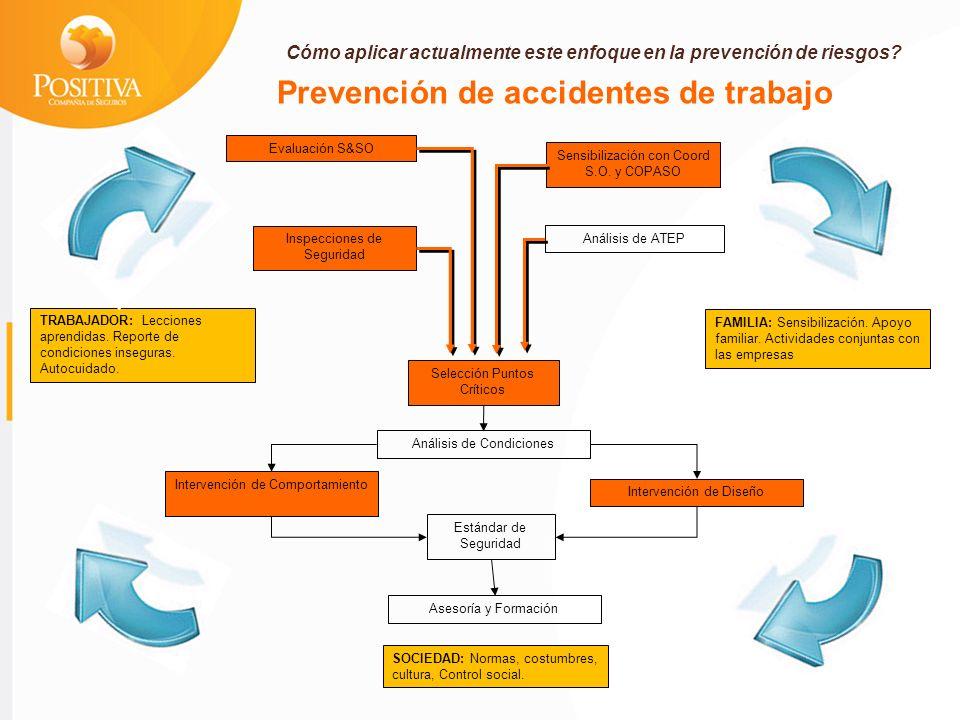 Selección Puntos Críticos Sensibilización con Coord S.O.