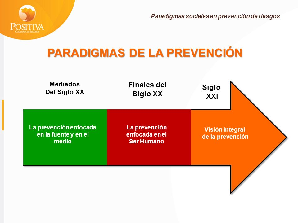 ALTERNATIVAS DE CONTROL Cómo aplicar actualmente este enfoque en la prevención de riesgos?