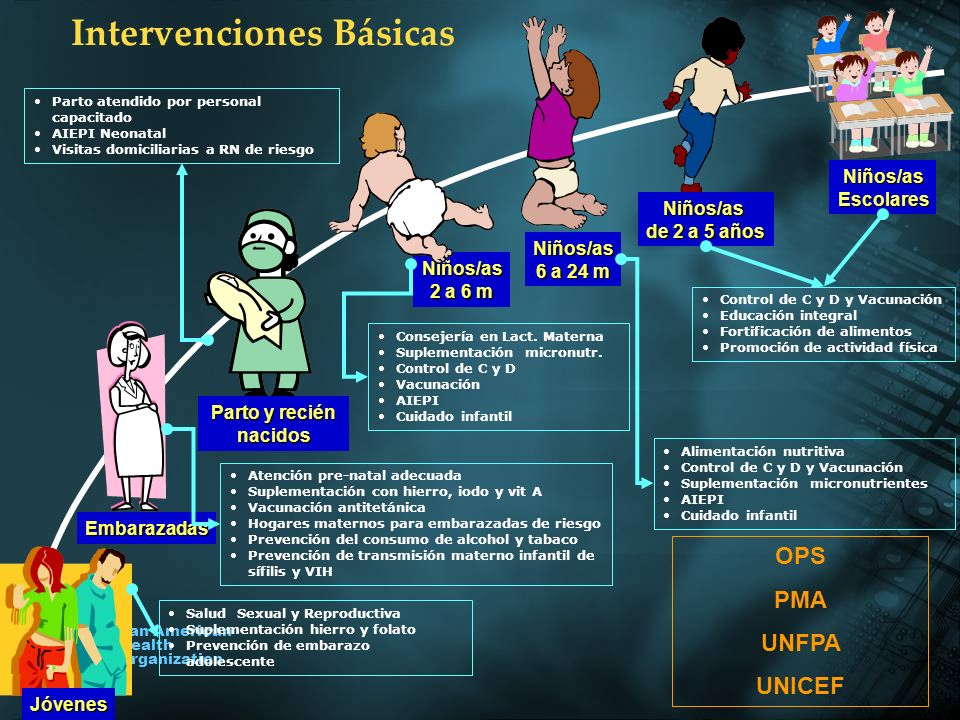 Pan American Health Organization Niños/as 2 a 6 m Salud Sexual y Reproductiva Suplementación hierro y folato Prevención de embarazo adolescente Jóvene