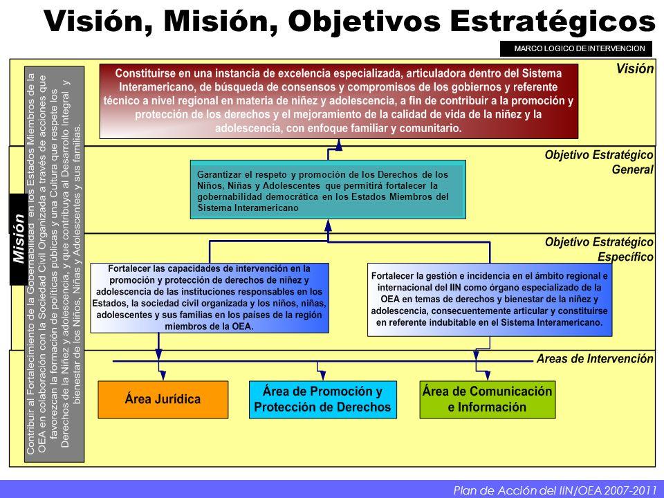 Visión, Misión, Objetivos Estratégicos Plan de Acción del IIN/OEA 2007-2011 MARCO LOGICO DE INTERVENCION Garantizar el respeto y promoción de los Derechos de los Niños, Niñas y Adolescentes que permitirá fortalecer la gobernabilidad democrática en los Estados Miembros del Sistema Interamericano