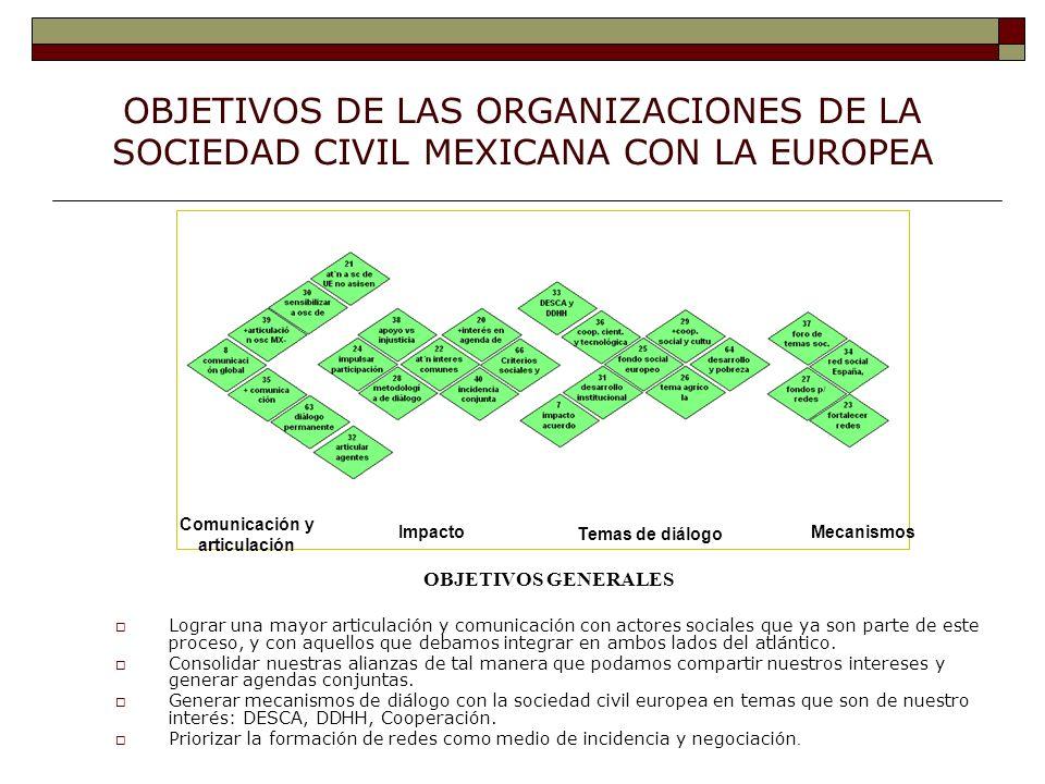 OBJETIVOS DE LAS ORGANIZACIONES DE LA SOCIEDAD CIVIL MEXICANA CON LA EUROPEA OBJETIVOS GENERALES Lograr una mayor articulación y comunicación con actores sociales que ya son parte de este proceso, y con aquellos que debamos integrar en ambos lados del atlántico.