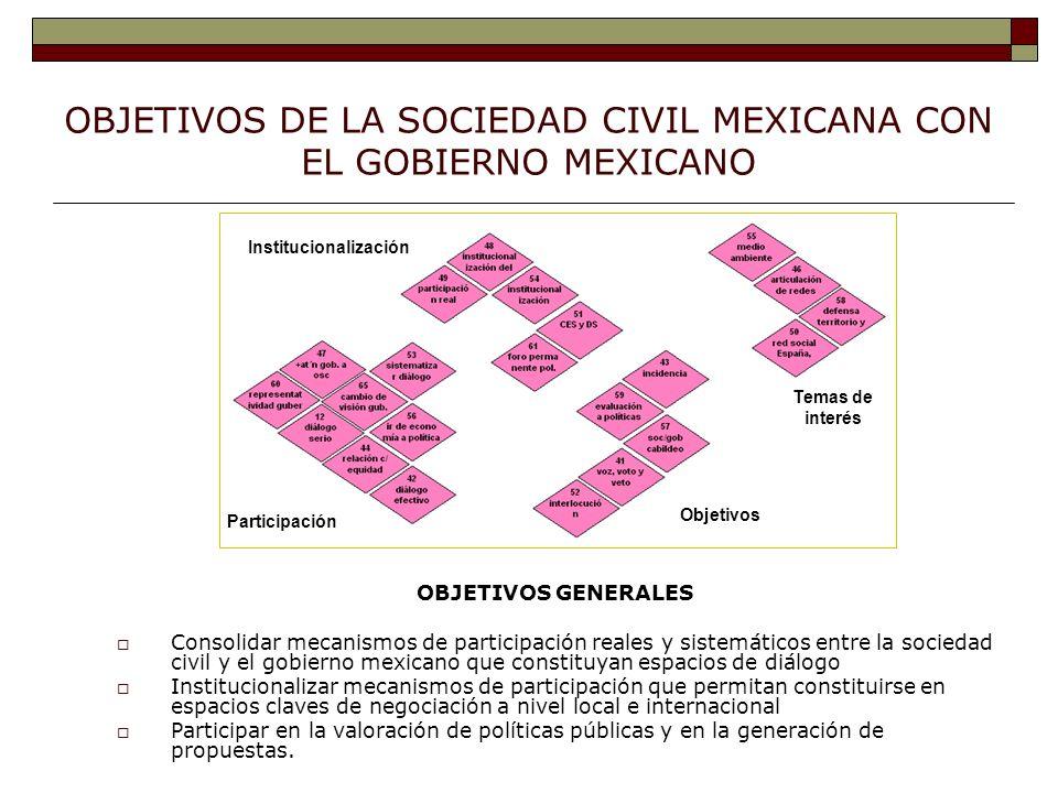OBJETIVOS DE LA SOCIEDAD CIVIL MEXICANA CON EL GOBIERNO MEXICANO OBJETIVOS GENERALES Consolidar mecanismos de participación reales y sistemáticos entre la sociedad civil y el gobierno mexicano que constituyan espacios de diálogo Institucionalizar mecanismos de participación que permitan constituirse en espacios claves de negociación a nivel local e internacional Participar en la valoración de políticas públicas y en la generación de propuestas.