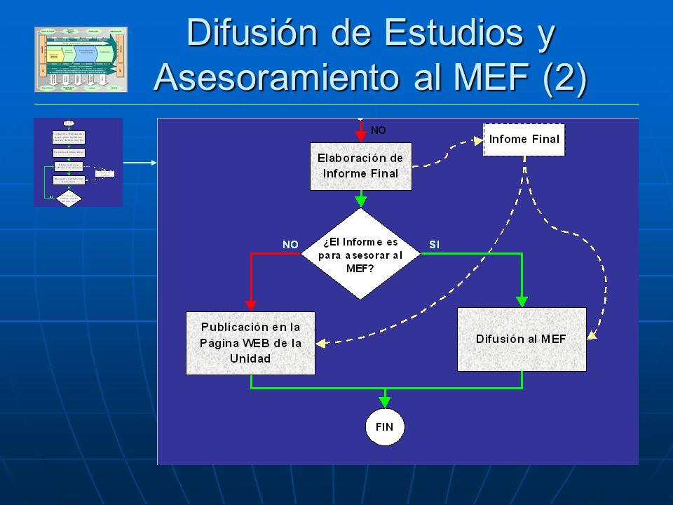 DESARROLLO SECTOR PRIVADO Difusión de Estudios y Asesoramiento al MEF (2)