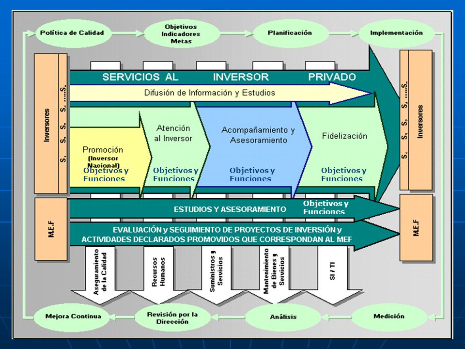 DESARROLLO SECTOR PRIVADO Objetivos y Funciones Objetivos y Funciones Objetivos y Funciones Objetivos y Funciones Objetivos y Funciones