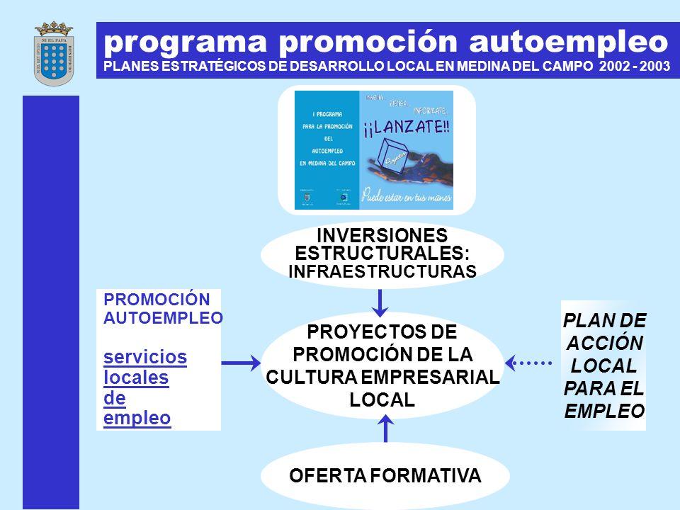 programa promoción autoempleo PLANES ESTRATÉGICOS DE DESARROLLO LOCAL EN MEDINA DEL CAMPO 2002 - 2003 INVERSIONES ESTRUCTURALES: INFRAESTRUCTURAS PROM