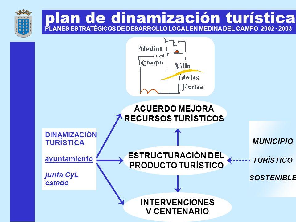 plan de dinamización turística PLANES ESTRATÉGICOS DE DESARROLLO LOCAL EN MEDINA DEL CAMPO 2002 - 2003 ESTRUCTURACIÓN DEL PRODUCTO TURÍSTICO DINAMIZAC