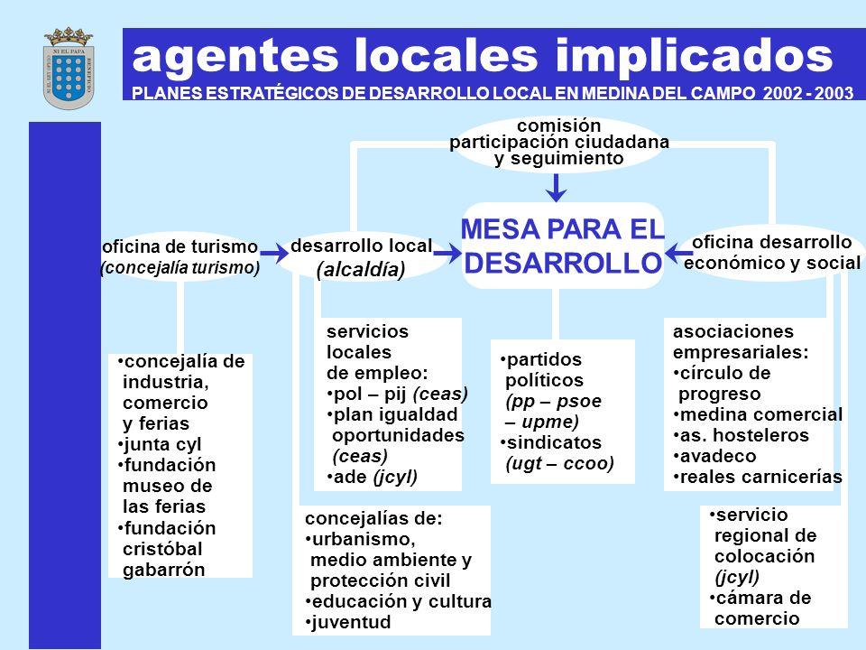 agentes locales implicados PLANES ESTRATÉGICOS DE DESARROLLO LOCAL EN MEDINA DEL CAMPO 2002 - 2003 MESA PARA EL DESARROLLO desarrollo local (alcaldía)