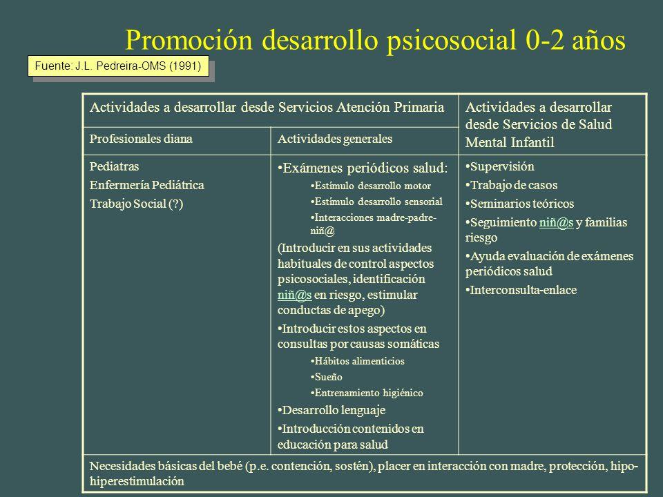 Promoción desarrollo psicosocial (*)I Médicos familia Enfermer@s Matronas Obtetras (*)II Pediatras Enf. Pediátricas Trabajo social (*)III Guarderías A