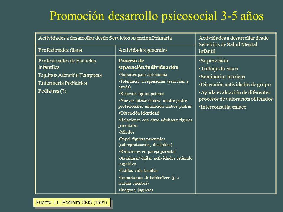 Promoción desarrollo psicosocial 0-2 años Fuente: J.L. Pedreira-OMS (1991) Actividades a desarrollar desde Servicios Atención PrimariaActividades a de