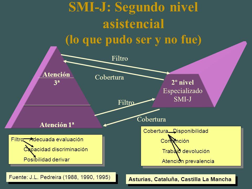 Promoción desarrollo psicosocial 3-5 años Fuente: J.L. Pedreira-OMS (1991) Actividades a desarrollar desde Servicios Atención PrimariaActividades a de