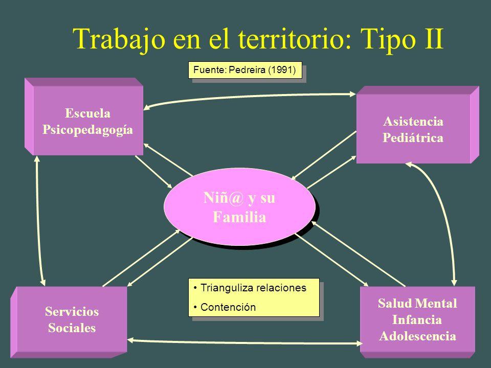 Trabajo en el territorio: Tipo I Asistencia Pediátrica Escuela Psicopedagogía Salud Mental Infancia Adolescencia Servicios Sociales Niñ@ y su Familia