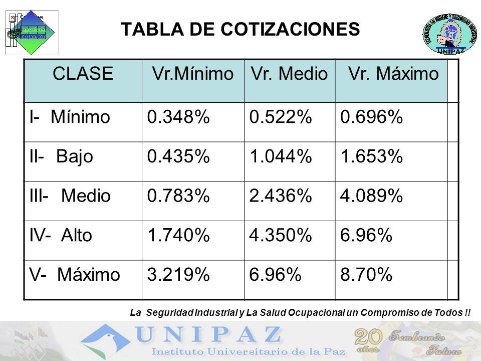 18 TABLA DE COTIZACIONES CLASE Vr.MínimoVr. Medio Vr. Máximo I- Mínimo0.348%0.522%0.696% II- Bajo0.435%1.044%1.653% III- Medio0.783%2.436%4.089% IV- A