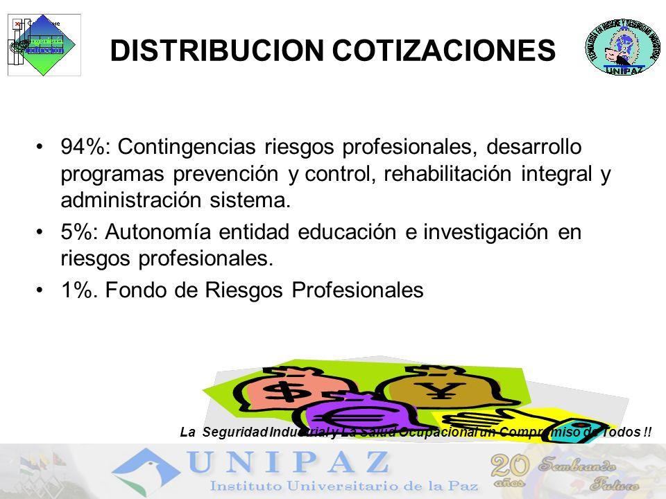 19 DISTRIBUCION COTIZACIONES 94%: Contingencias riesgos profesionales, desarrollo programas prevención y control, rehabilitación integral y administra