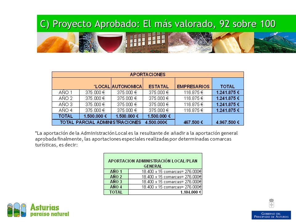 C) Proyecto Aprobado: El más valorado, 92 sobre 100 *La aportación de la Administración Local es la resultante de añadir a la aportación general aprob