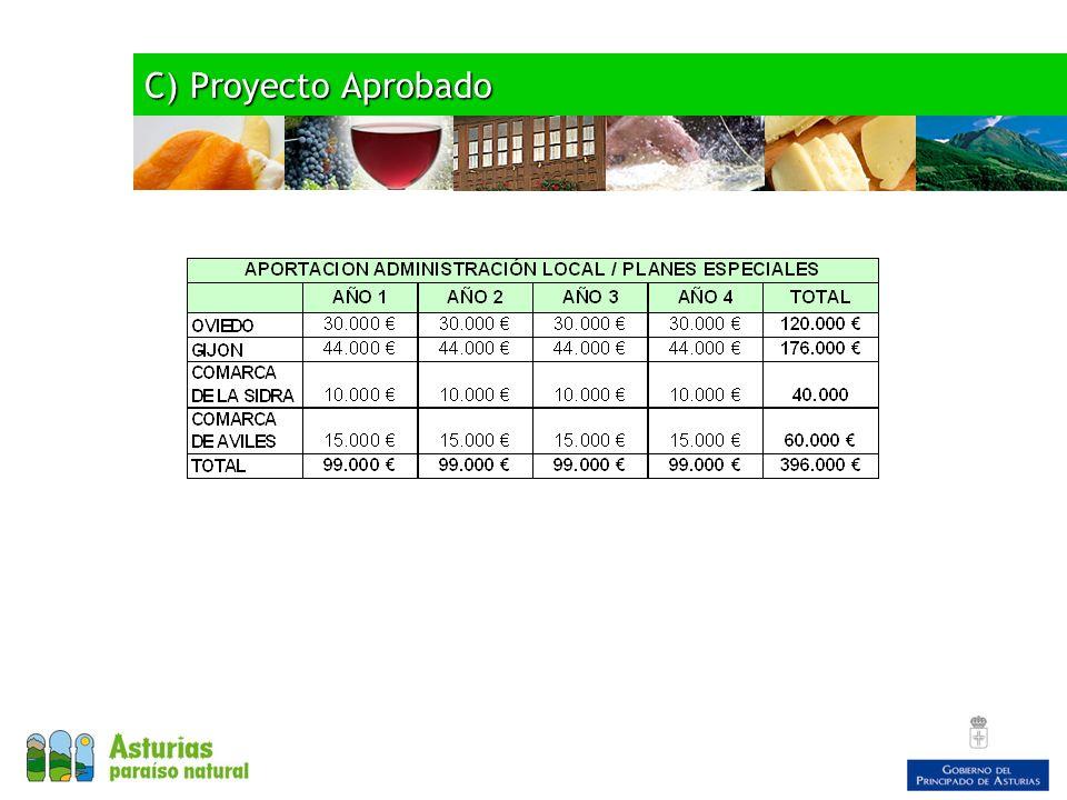 C) Proyecto Aprobado