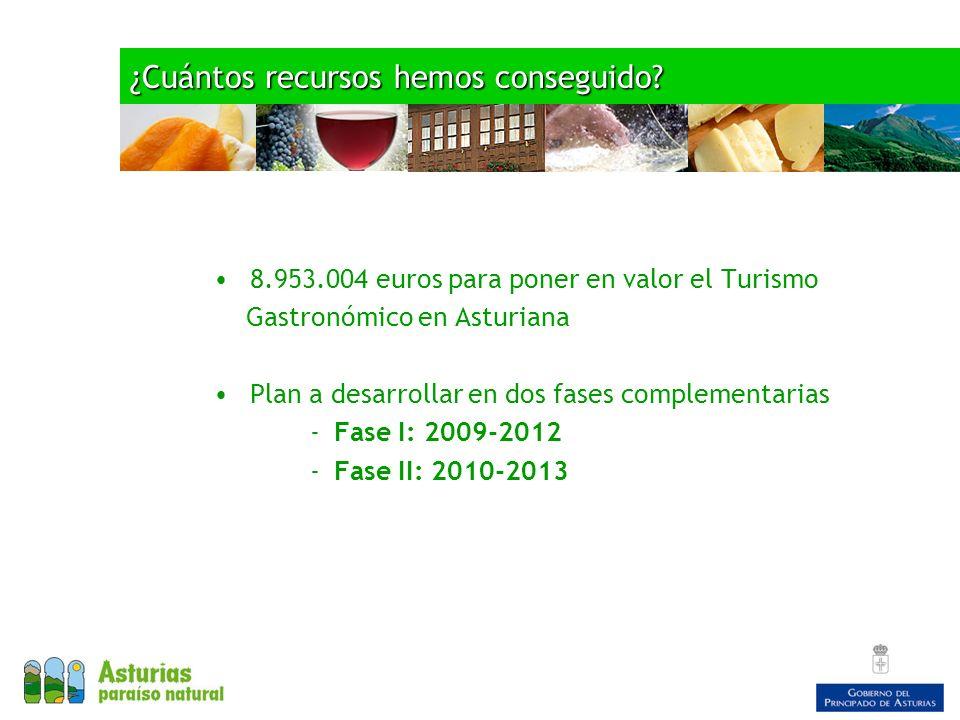 ¿Cuántos recursos hemos conseguido? 8.953.004 euros para poner en valor el Turismo Gastronómico en Asturiana Plan a desarrollar en dos fases complemen