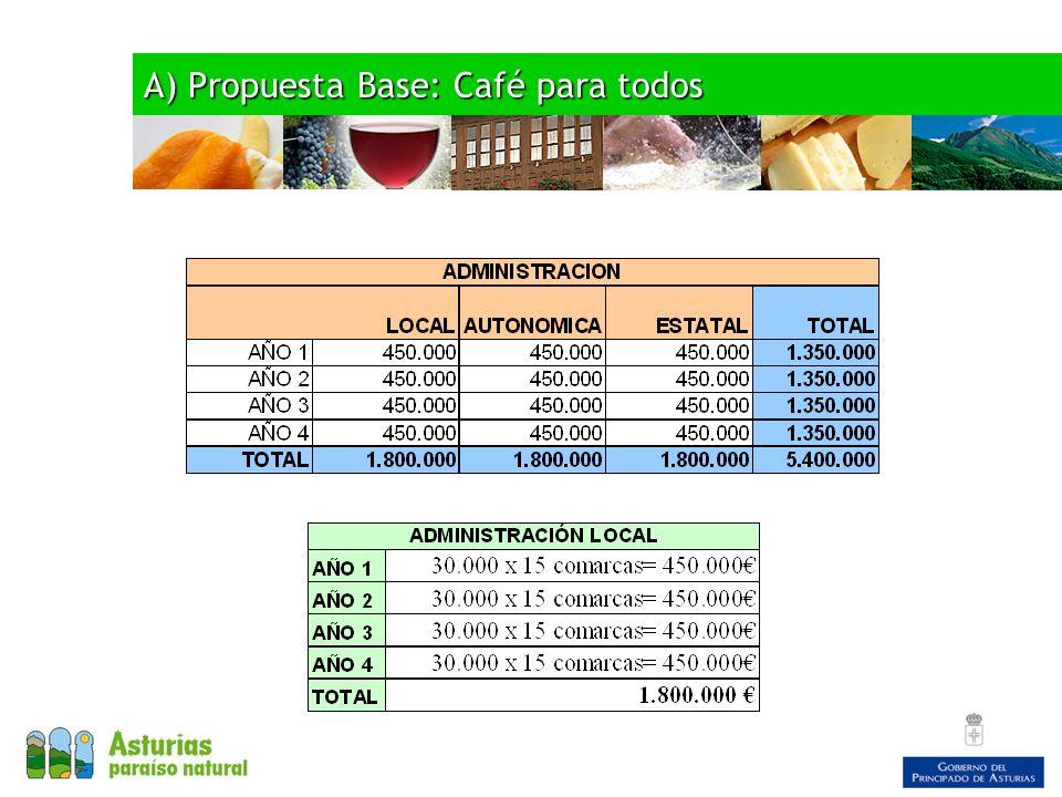 A) Propuesta Base: Café para todos