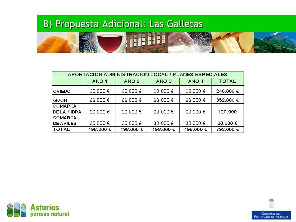 B) Propuesta Adicional: Las Galletas B) Propuesta Adicional: Las Galletas
