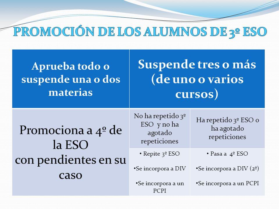 Aprueba todo o suspende una o dos materias Suspende tres o más (de uno o varios cursos) Promociona a 3º de la ESO con pendientes en su caso No ha repe