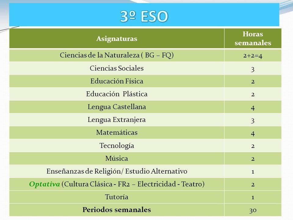 AsignaturasHoras Semanales Ciencias de la Naturaleza3 Ciencias Sociales3 Educación Física2 Educación para la Ciudadanía1 Lengua Castellana5 Lengua Ext