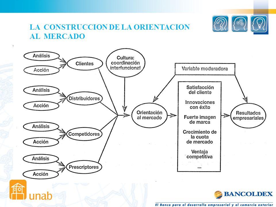 LA CONSTRUCCION DE LA ORIENTACION AL MERCADO