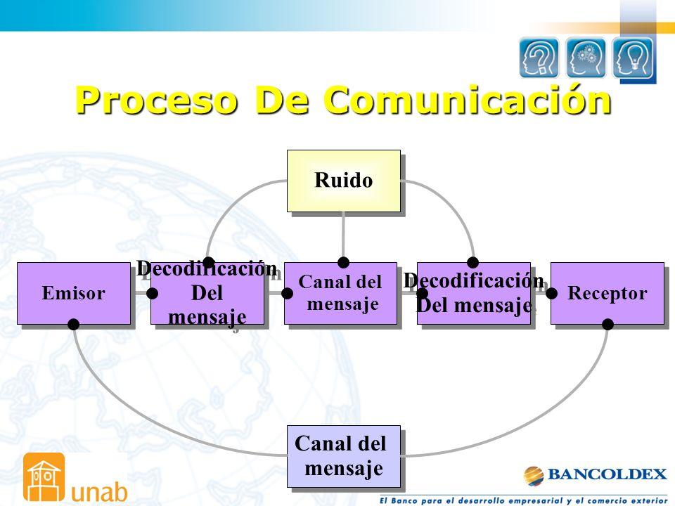 Proceso De Comunicación Ruido Emisor Decodificación Del mensaje Decodificación Del mensaje Canal del mensaje Canal del mensaje Canal del mensaje Canal