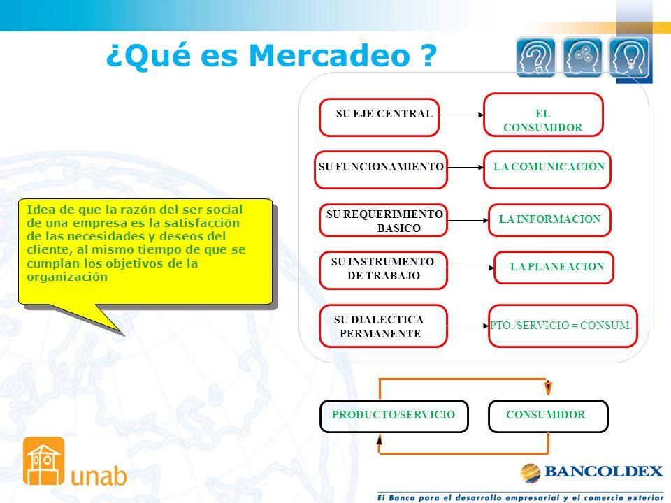 LA MEZCLA DEL MERCADEO PRODUCTOS SERVICIOS COMPETENCIA P R O D U C T O C O M U N I C A C I Ó N GESTIÓNGESTIÓN SISTEMA DE INFORMACIÓN DE MERCADOS TARGET S1S2 S3S4 M E R C A D O E M P R E S A MarcaEmpaquePrecio Distribución Venta Servicio PromociónPublicidad Merchandising