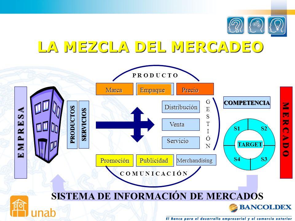 LA MEZCLA DEL MERCADEO PRODUCTOS SERVICIOS COMPETENCIA P R O D U C T O C O M U N I C A C I Ó N GESTIÓNGESTIÓN SISTEMA DE INFORMACIÓN DE MERCADOS TARGE