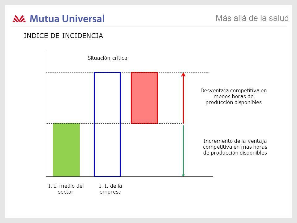 I. I. medio del sector I. I. de la empresa Desventaja competitiva en menos horas de producción disponibles Situación crítica Incremento de la ventaja