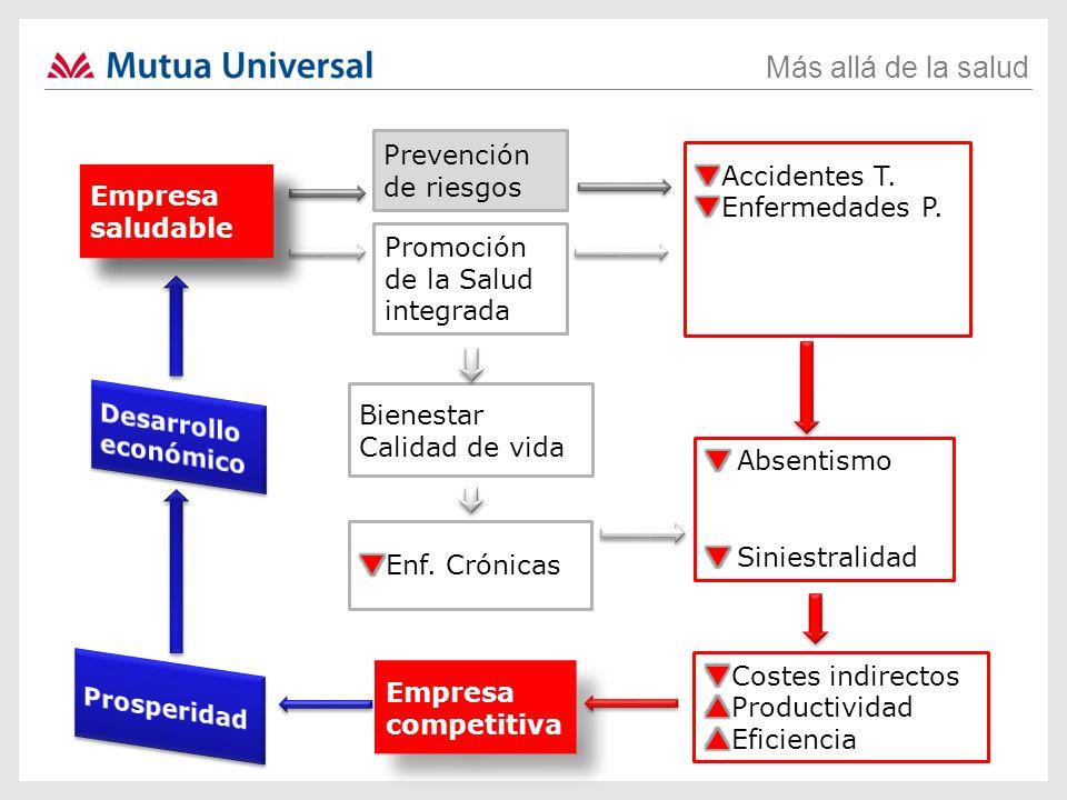 Más allá de la salud Promoción de la Salud aislada Bienestar Calidad de vida Empresa competitiva Prevención de riesgos Empresa Empresa saludable Promo