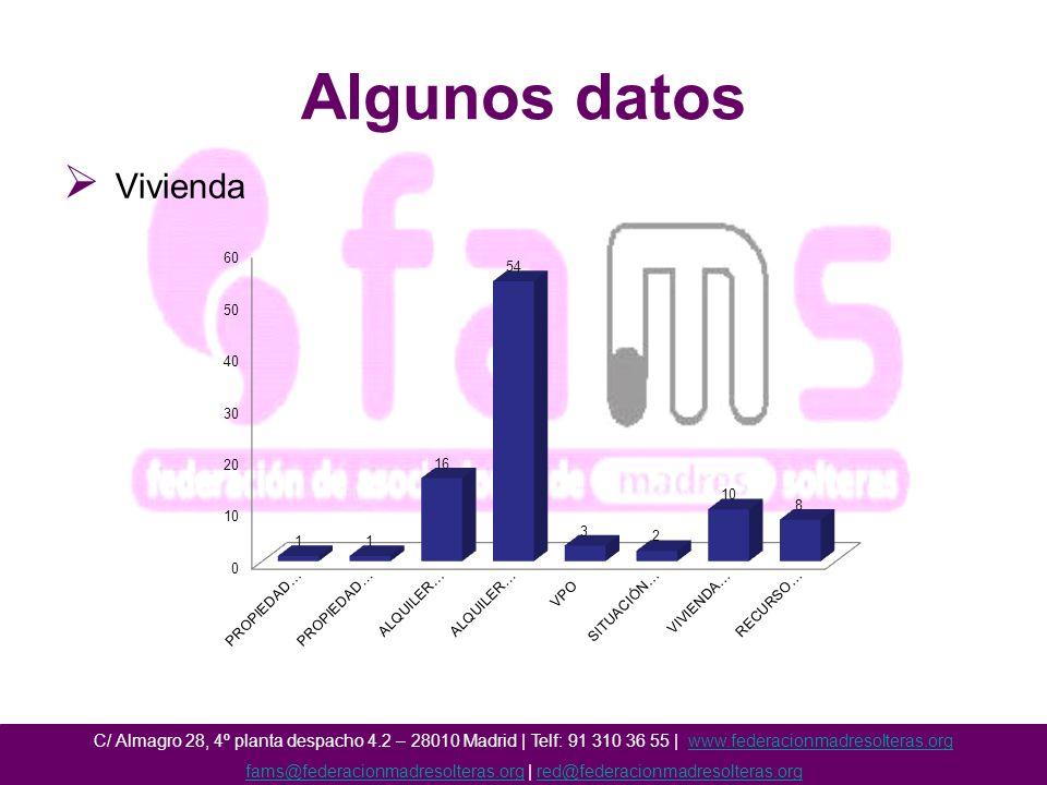 Algunos datos Vivienda C/ Almagro 28, 4º planta despacho 4.2 – 28010 Madrid | Telf: 91 310 36 55 | www.federacionmadresolteras.orgwww.federacionmadresolteras.org fams@federacionmadresolteras.orgfams@federacionmadresolteras.org | red@federacionmadresolteras.orgred@federacionmadresolteras.org