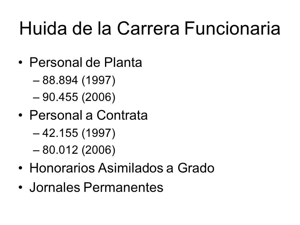 Huida de la Carrera Funcionaria Personal de Planta –88.894 (1997) –90.455 (2006) Personal a Contrata –42.155 (1997) –80.012 (2006) Honorarios Asimilad