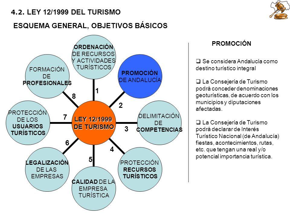2 5 6 1 3 4 7 8 4.2. LEY 12/1999 DEL TURISMO ESQUEMA GENERAL, OBJETIVOS BÁSICOS PROMOCIÓN Se considera Andalucía como destino turístico integral La Co