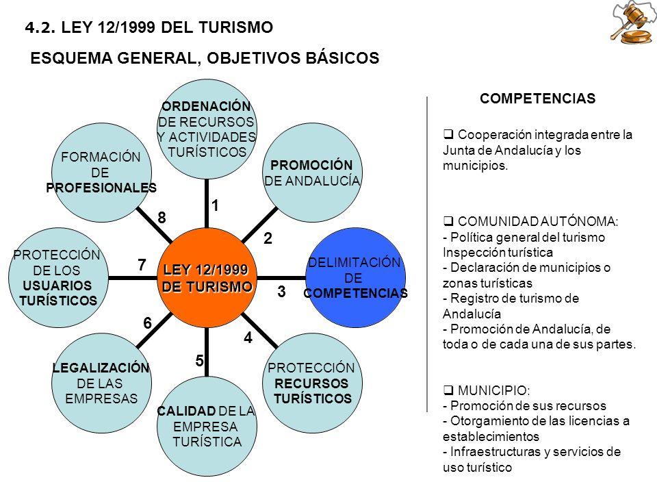 2 5 6 1 3 4 7 8 4.2. LEY 12/1999 DEL TURISMO ESQUEMA GENERAL, OBJETIVOS BÁSICOS COMPETENCIAS COMUNIDAD AUTÓNOMA: - Política general del turismo Inspec
