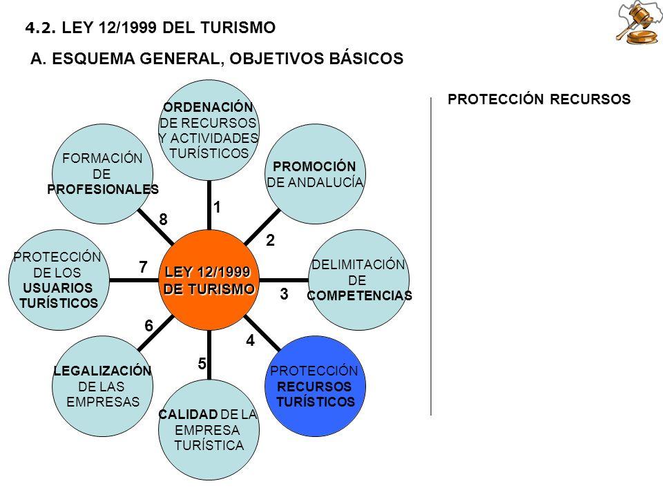 2 5 6 1 3 4 7 8 4.2. LEY 12/1999 DEL TURISMO A. ESQUEMA GENERAL, OBJETIVOS BÁSICOS PROTECCIÓN RECURSOS