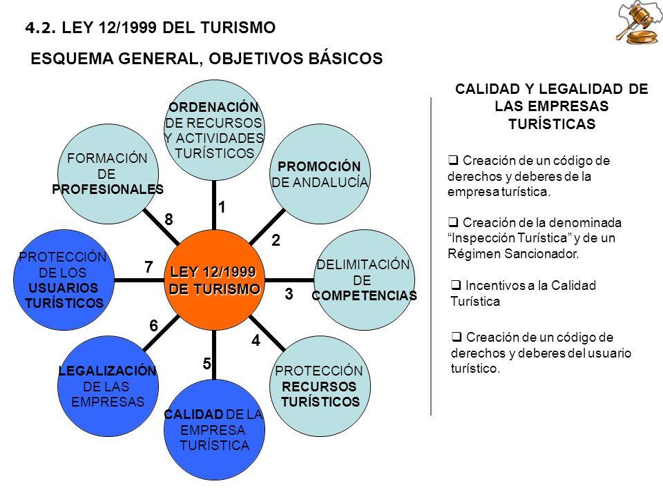 2 5 6 1 3 4 7 8 4.2. LEY 12/1999 DEL TURISMO ESQUEMA GENERAL, OBJETIVOS BÁSICOS CALIDAD Y LEGALIDAD DE LAS EMPRESAS TURÍSTICAS Creación de un código d