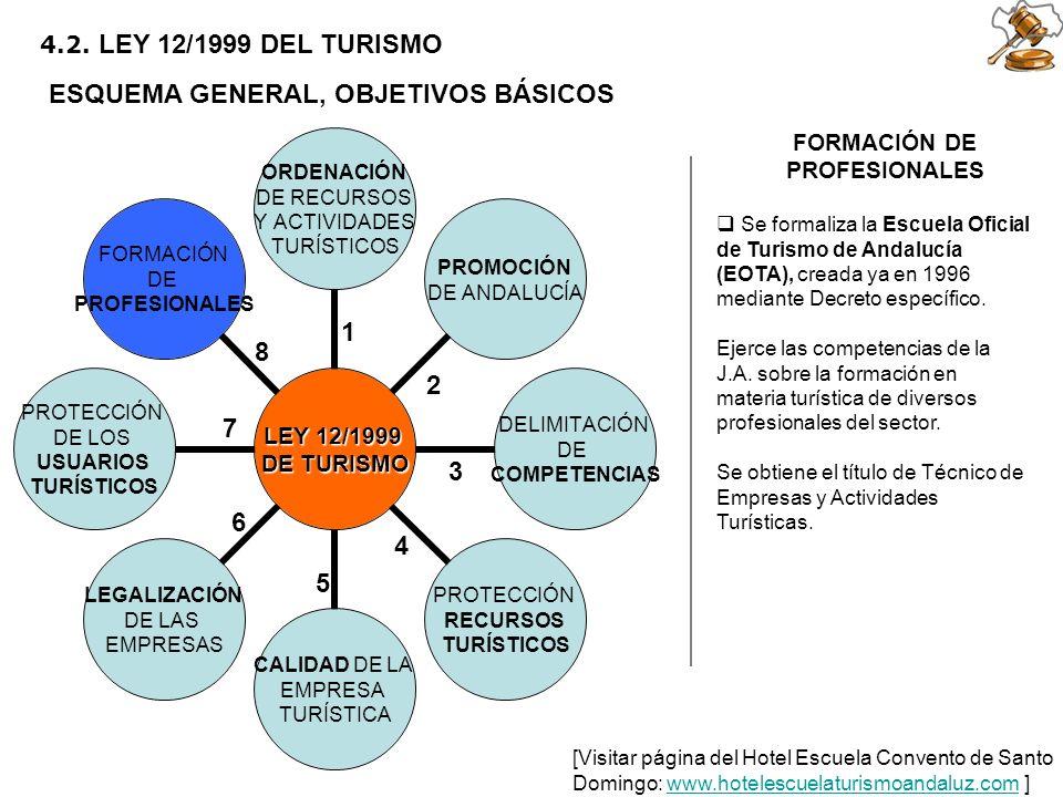 2 5 6 1 3 4 7 8 4.2. LEY 12/1999 DEL TURISMO ESQUEMA GENERAL, OBJETIVOS BÁSICOS FORMACIÓN DE PROFESIONALES Se formaliza la Escuela Oficial de Turismo