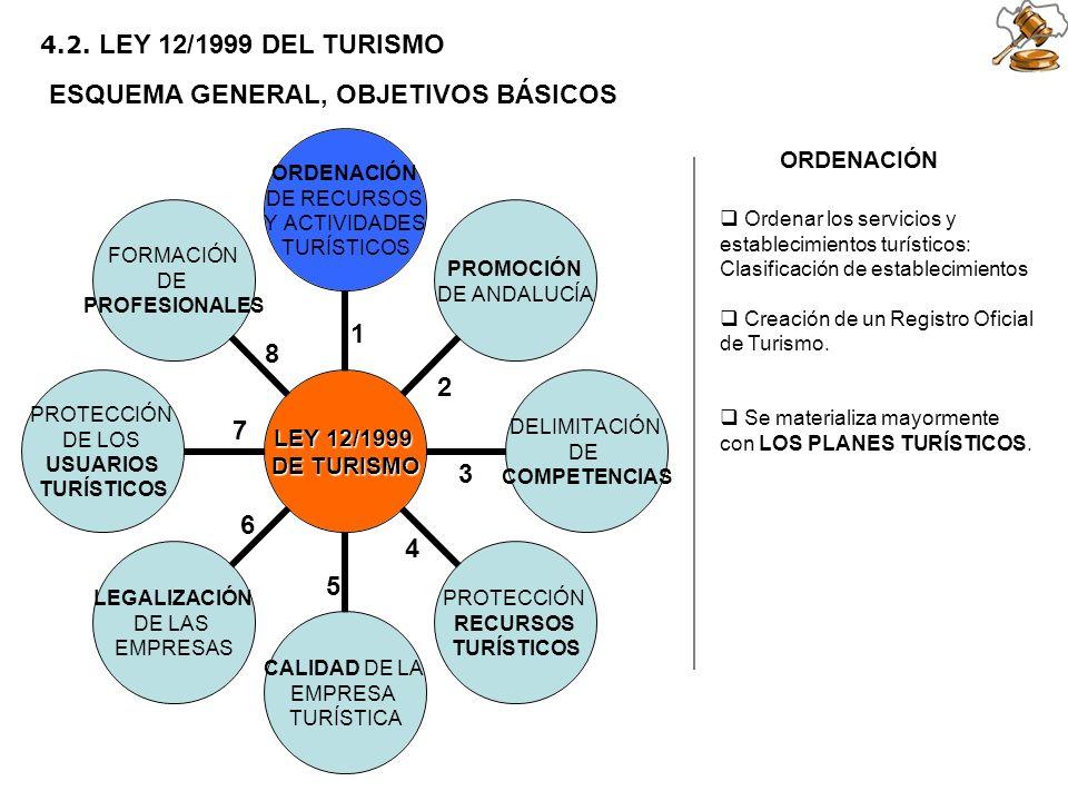 2 5 6 1 3 4 7 8 4.2. LEY 12/1999 DEL TURISMO ESQUEMA GENERAL, OBJETIVOS BÁSICOS ORDENACIÓN Ordenar los servicios y establecimientos turísticos: Clasif