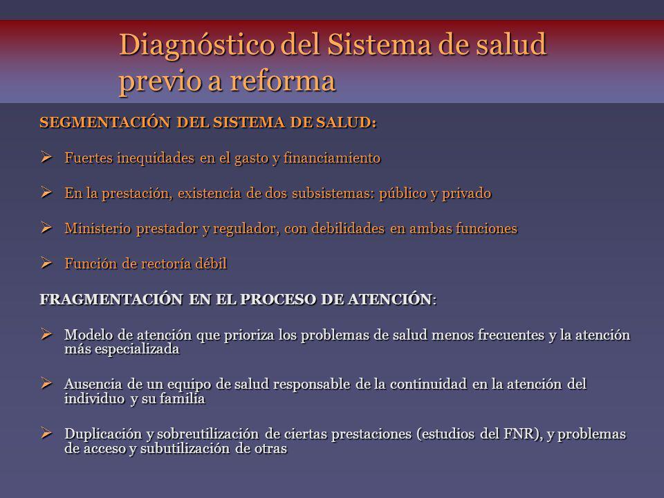 Diagnóstico del Sistema de salud previo a reforma SEGMENTACIÓN DEL SISTEMA DE SALUD: Fuertes inequidades en el gasto y financiamiento Fuertes inequida